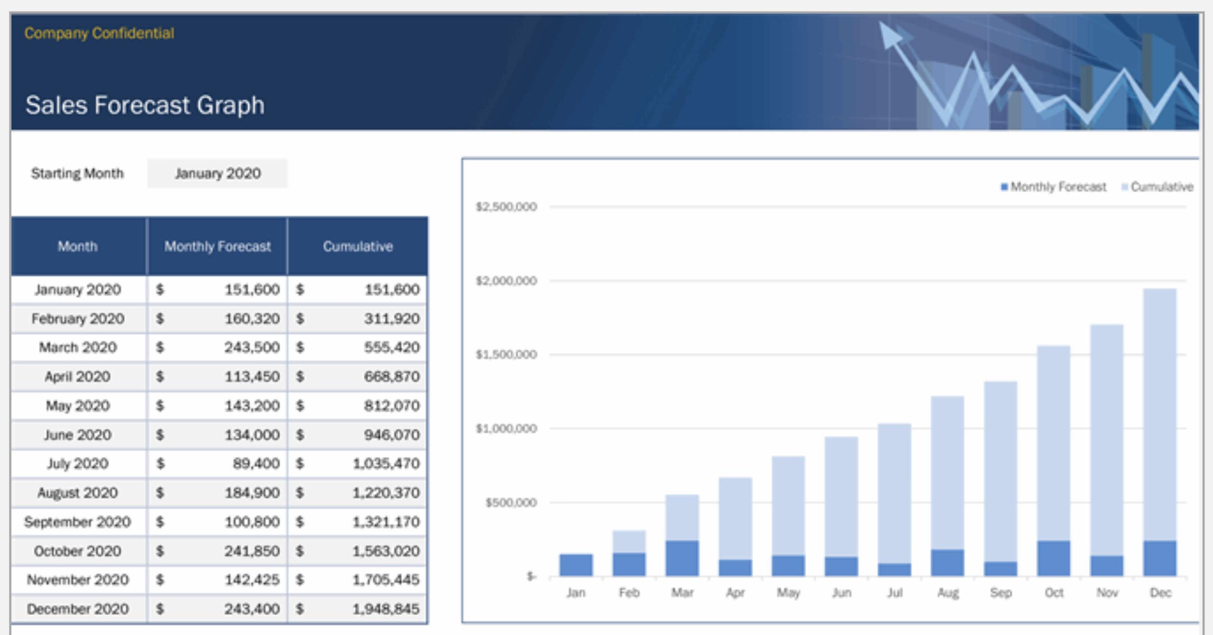 Sales Forecast Graph