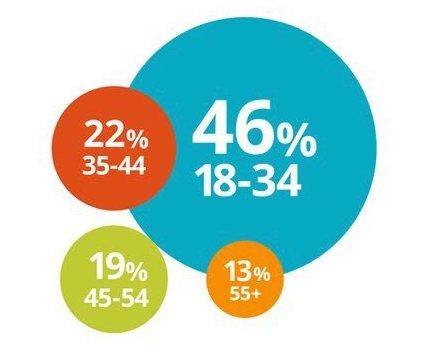 millennials largest share of b2b researchers