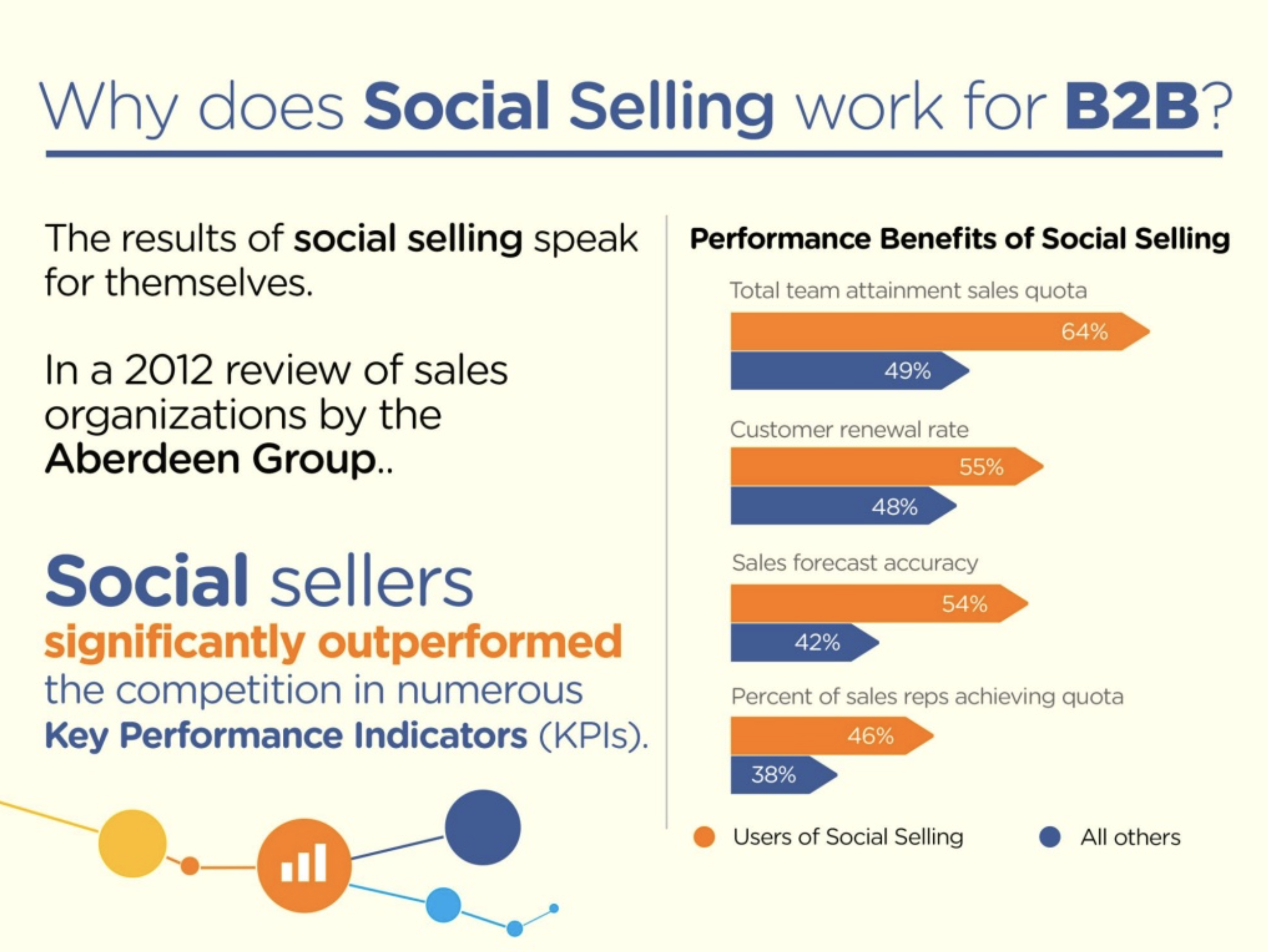 why does social selling work for b2b