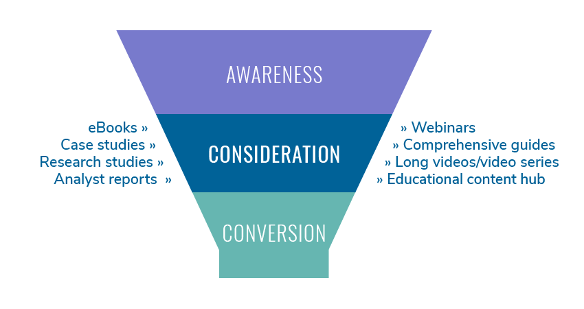 sales funnel template: awareness, consideration, conversion