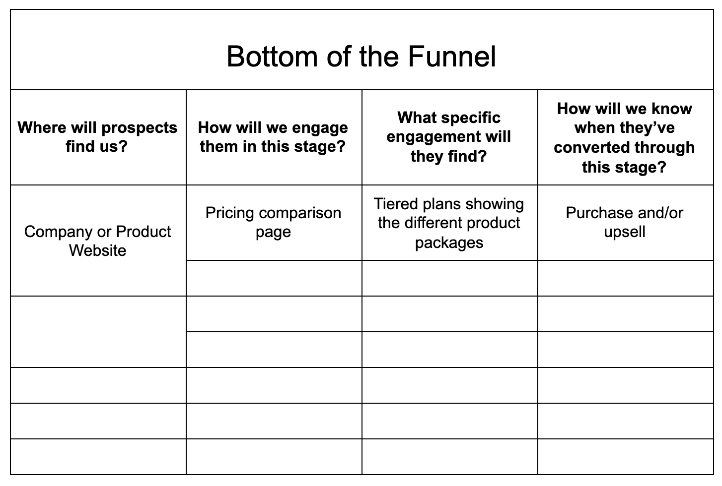 sales funnel template: bottom of the funnel