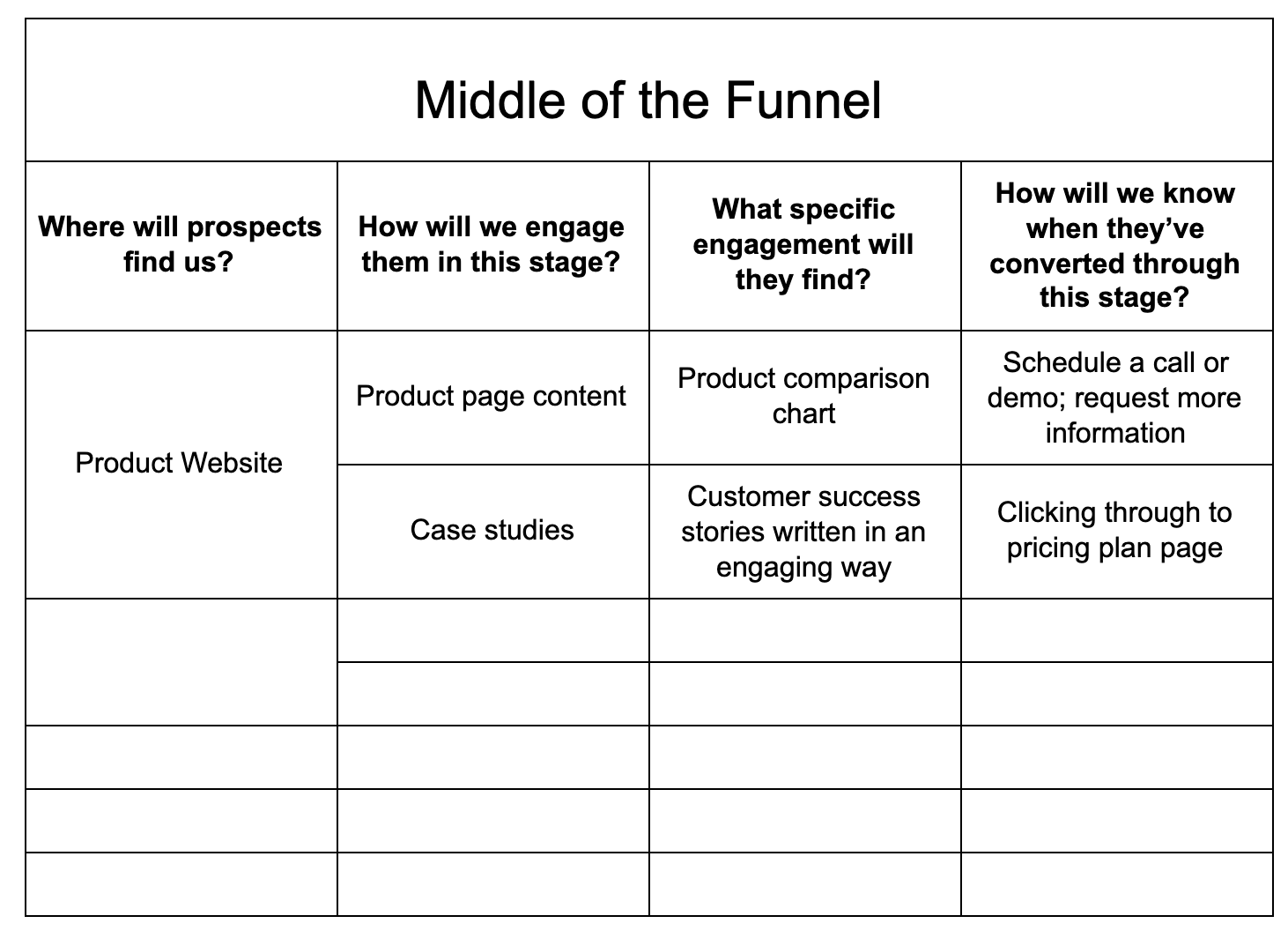 sales funnel template: middle of the funnel