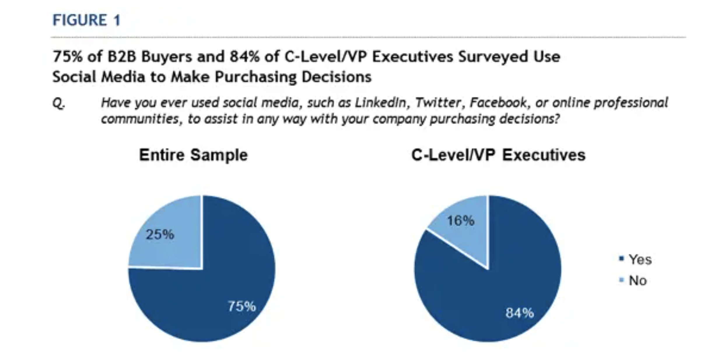 Nearly 75% of buyers and 85% of decision-makers use social media to help make purchasing decisions.