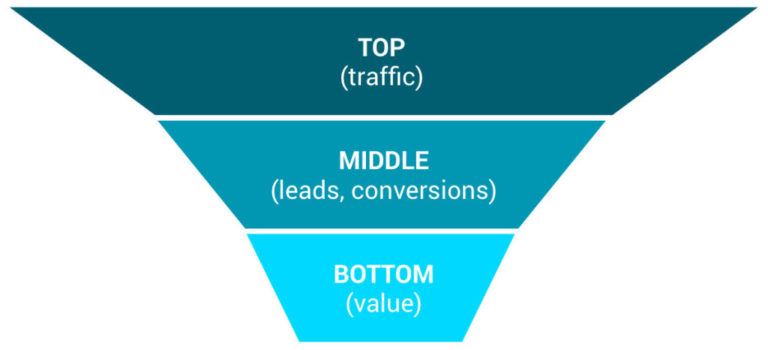 sales funnel template: top, middle, bottom