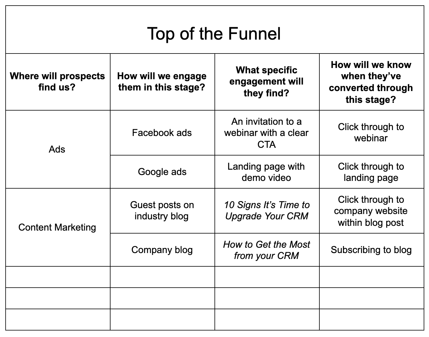 sales funnel template: top of the funnel