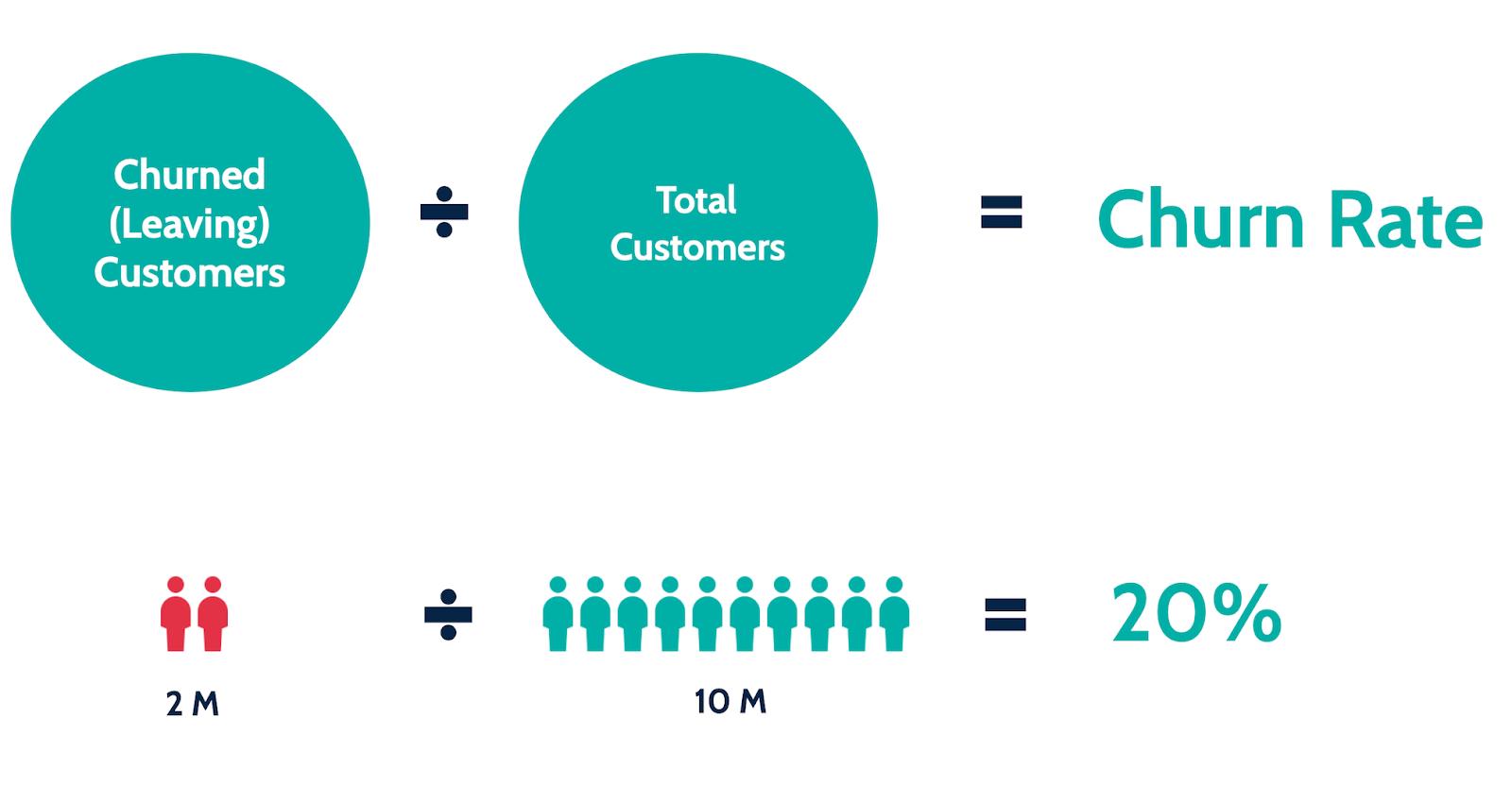 sales analytics: churn rate