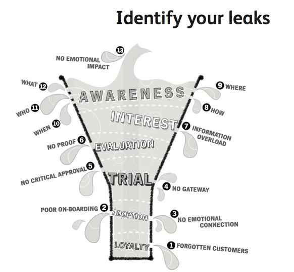 sales analytics: funnel leakage