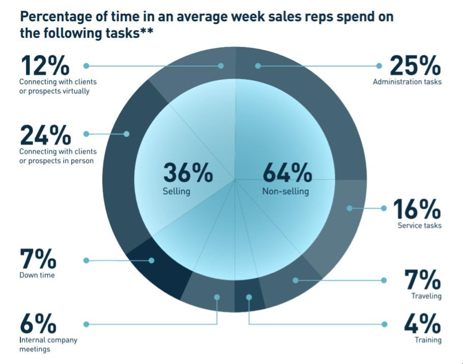sales analytics: productivity