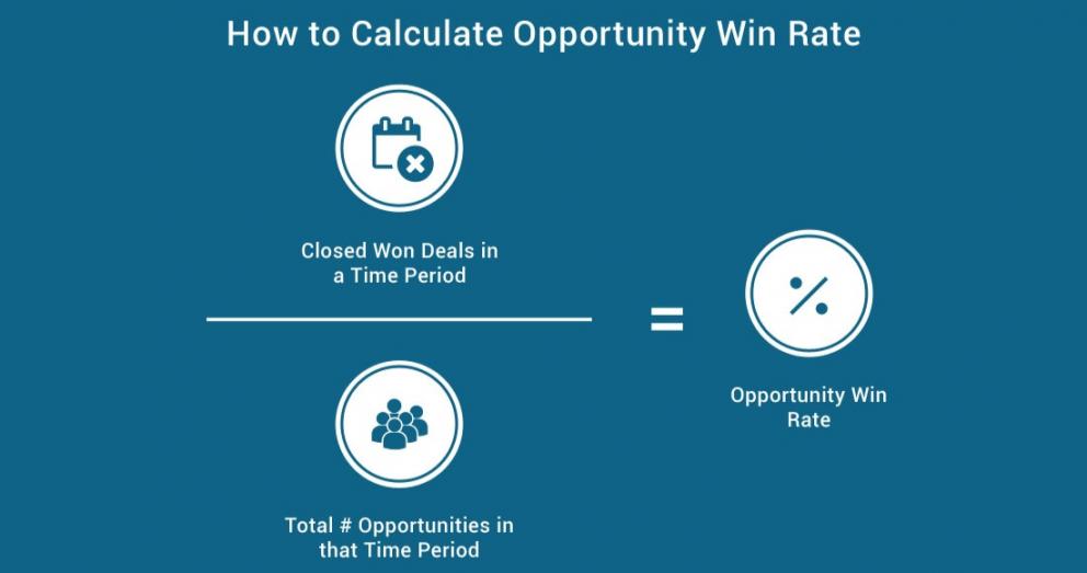 sales analytics: win rate
