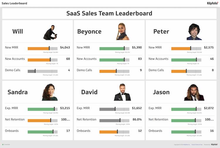 saas sales team leadership dashboard