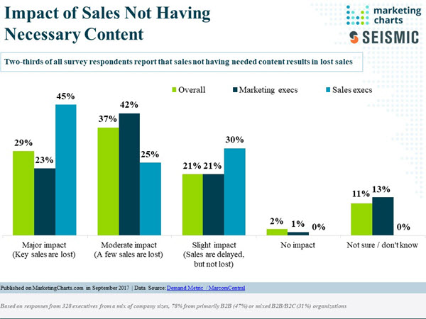 sales content in sales enablement