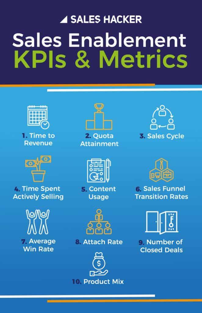 sales enablement KPIs and metrics