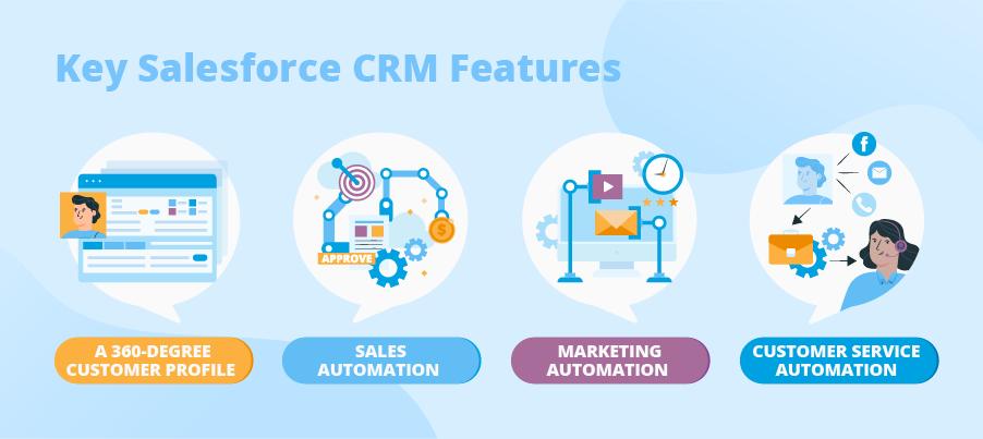 salesforce CRM features
