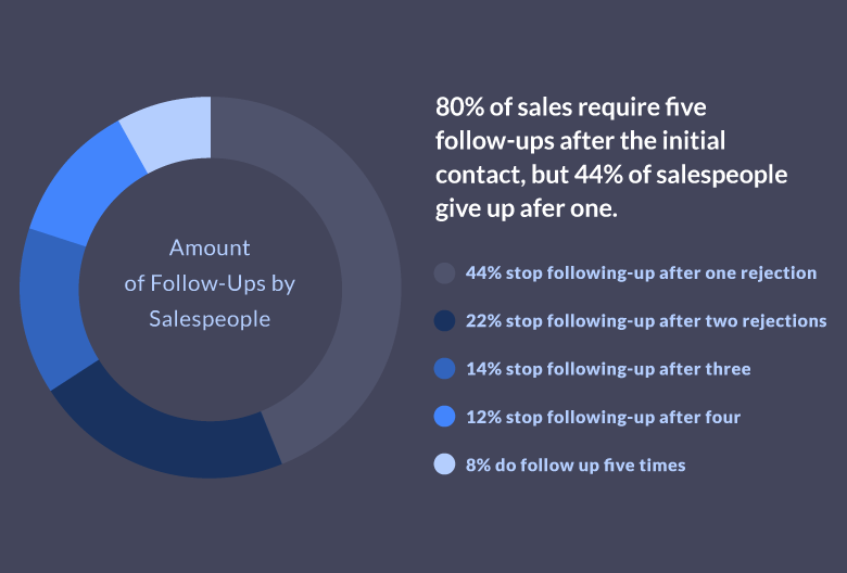 sales follow-ups