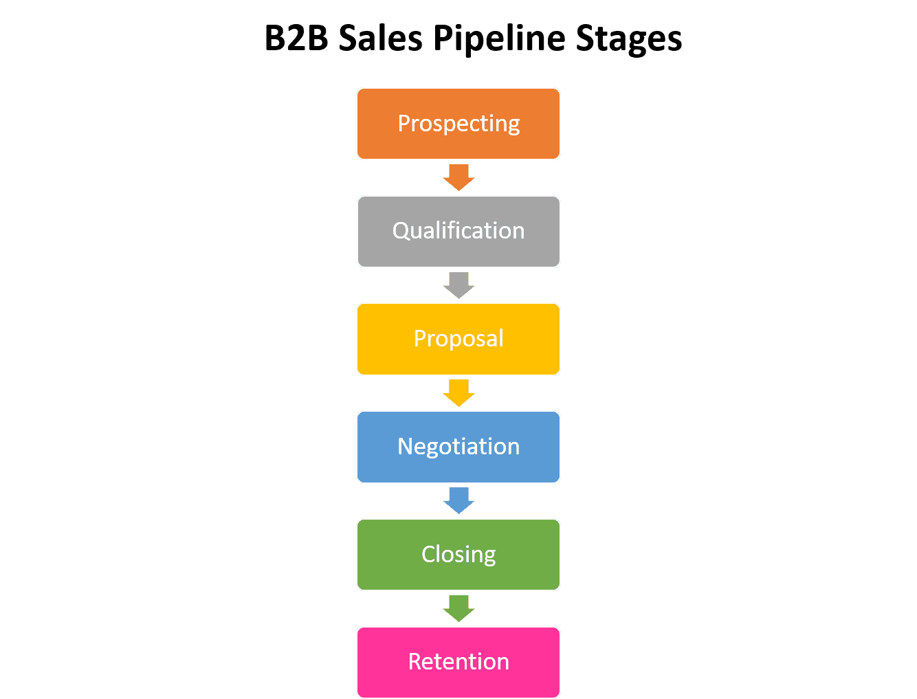 b2b sales pipeline stages