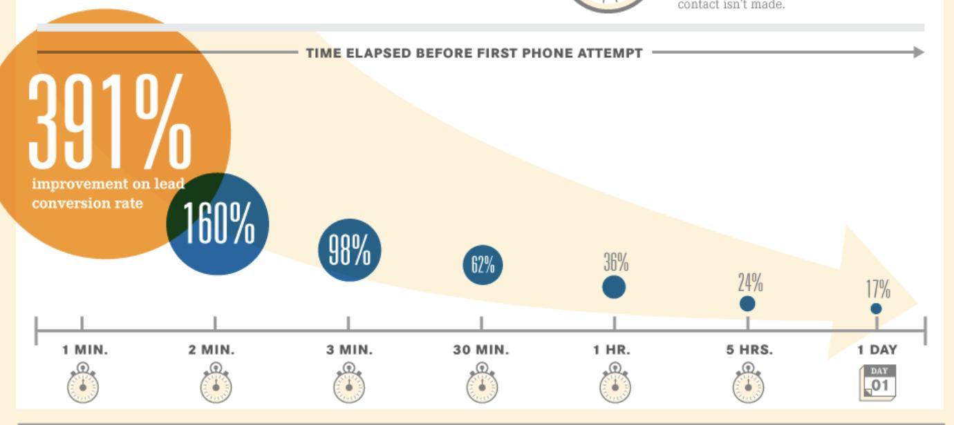 salesforce report stat