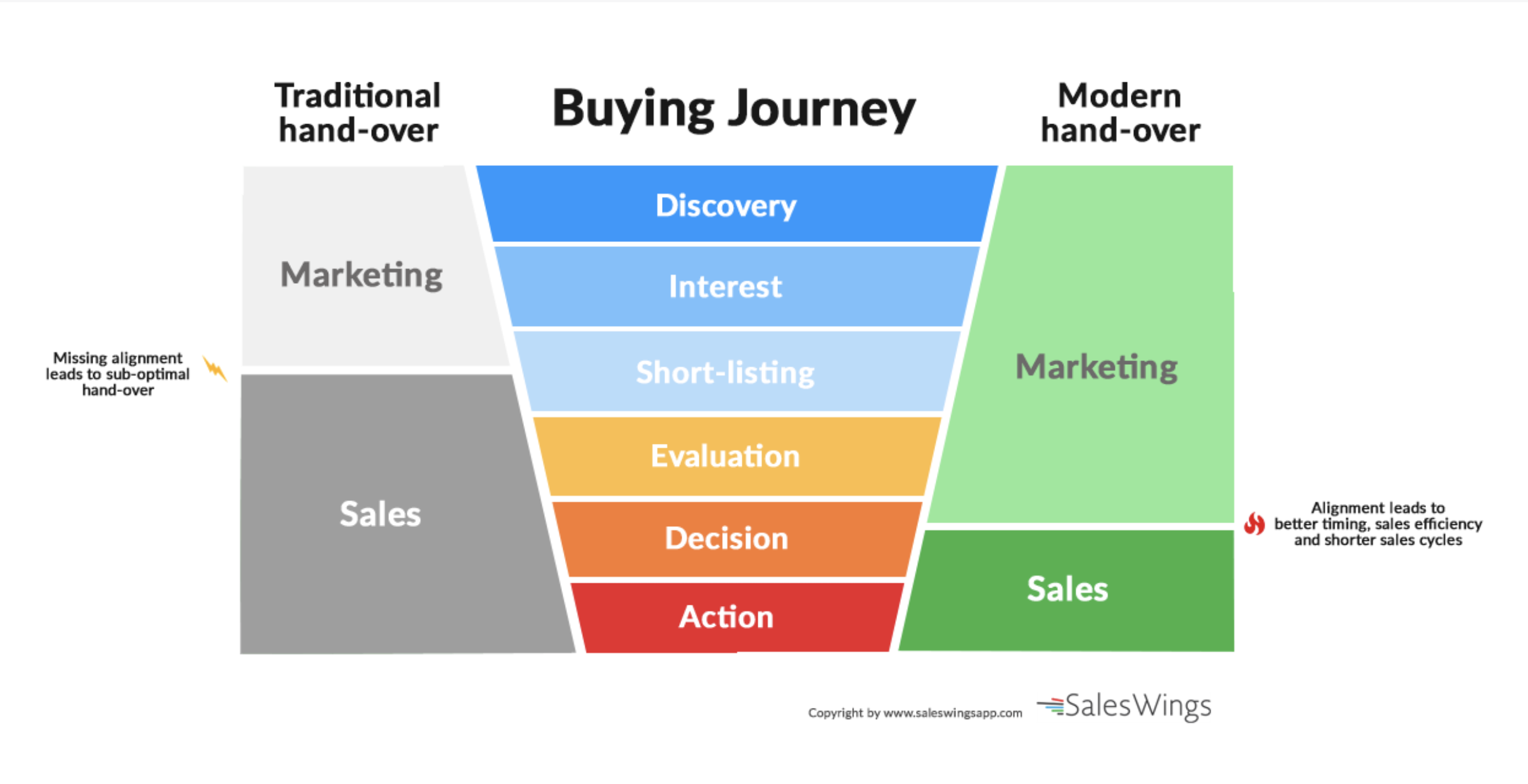 Chief Revenue Officer: buying journey