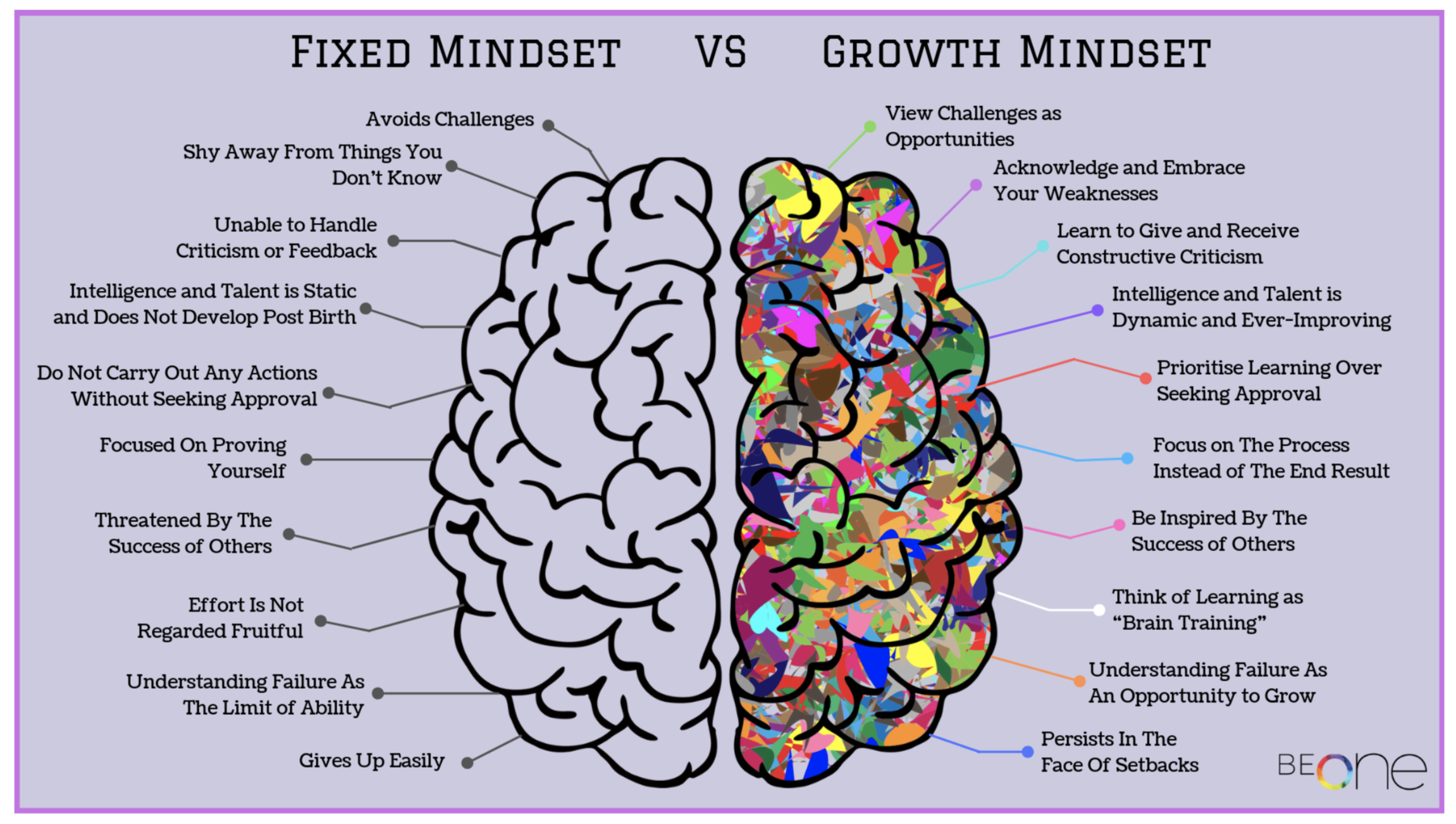 Chief Revenue Officer: growth mindset