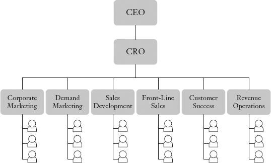 Chief Revenue Officer: organizational chart