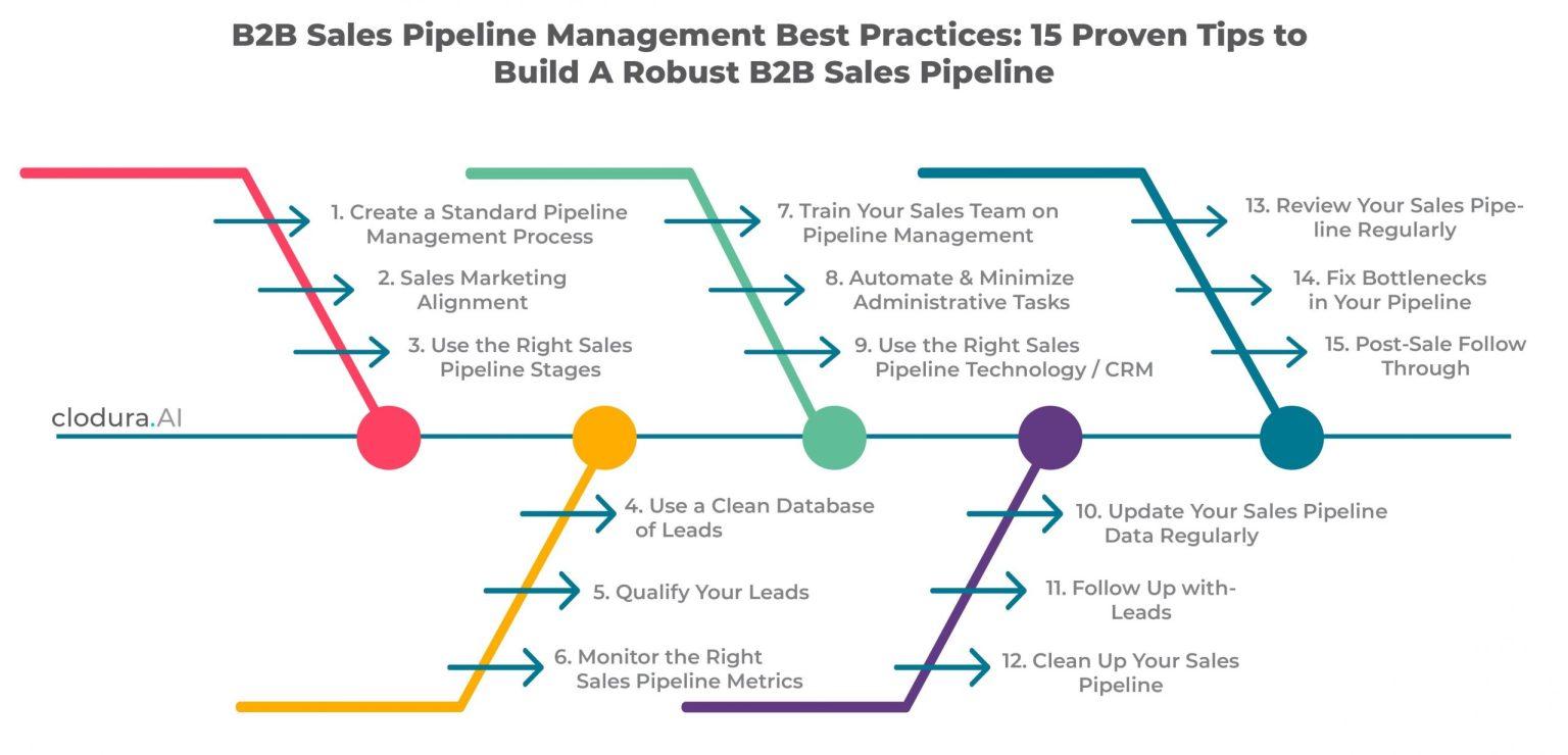 Chief Revenue Officer: pipeline management