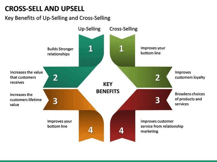 Chief Revenue Officer: cross-sell and upsell