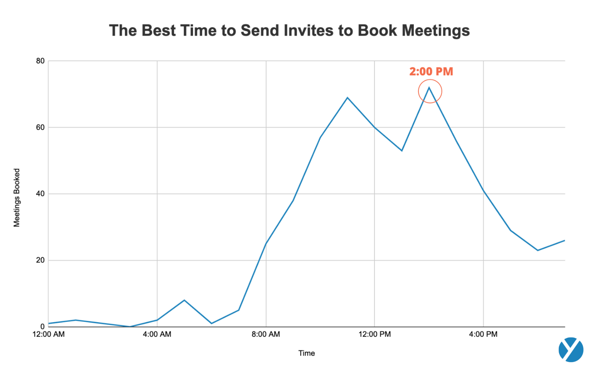 how to schedule a meeting