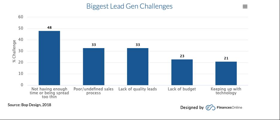 biggest lead gen challenges