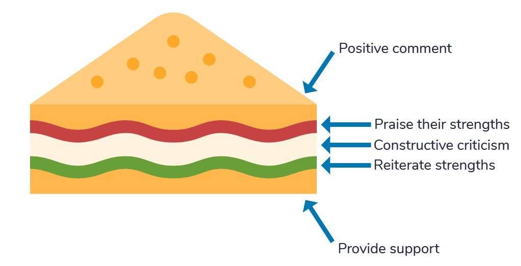 sales leadership: compliment sandwich