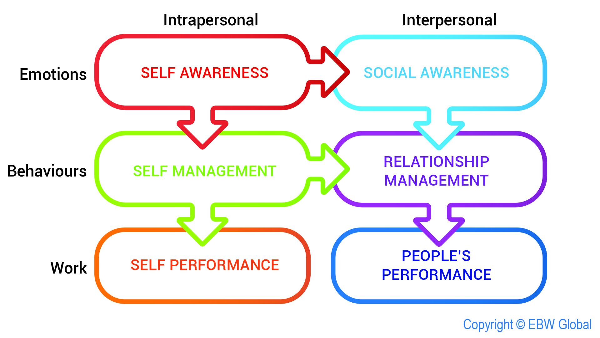 sales leadership