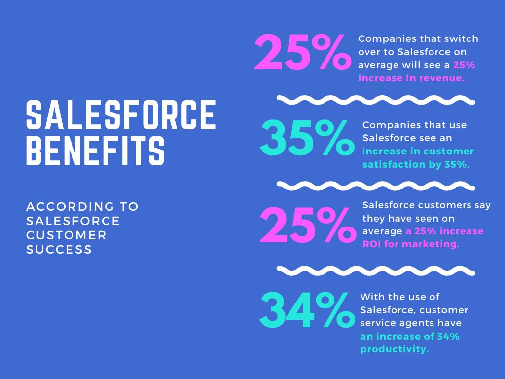 salesforce sales process