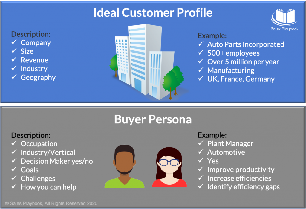 Strategic Sales Plans Examples: ideal customer profile