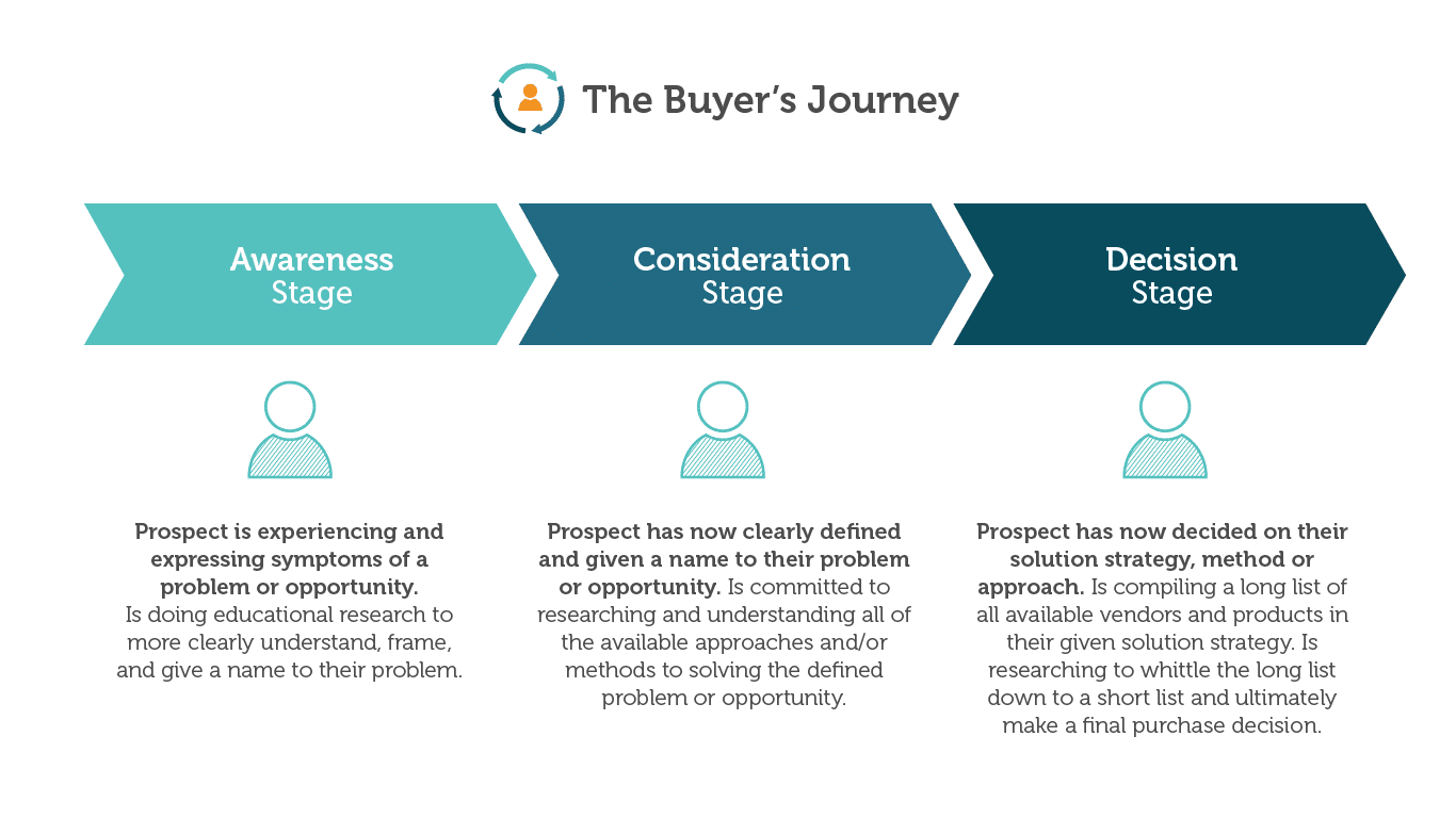 Strategic Sales Plans Examples: the buyers journey