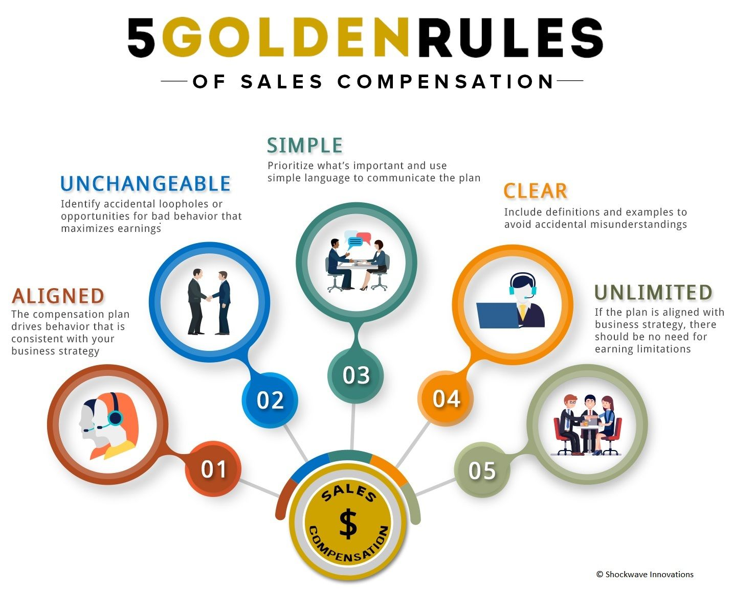 Strategic Sales Plans Examples: golden rules of sales compensation