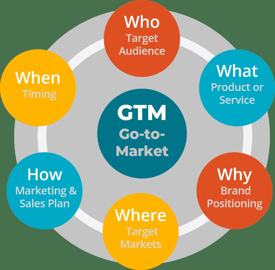 Strategic Sales Plans Examples: GTM