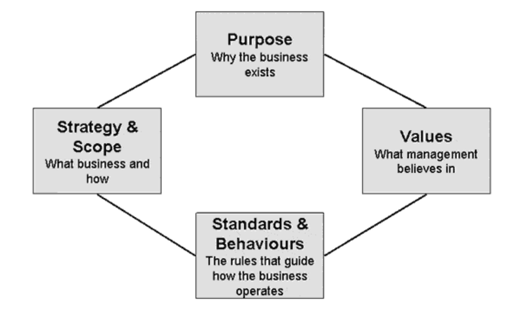 Strategic Sales Plans Examples: mission statement