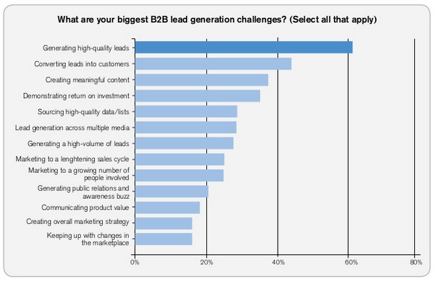 Strategic Sales Plans Examples: B2B lead generation challenges