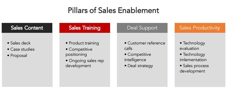 Strategic Sales Plans Examples: sales enablement