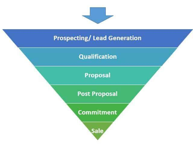 Strategic Sales Plans Examples: sales funnel