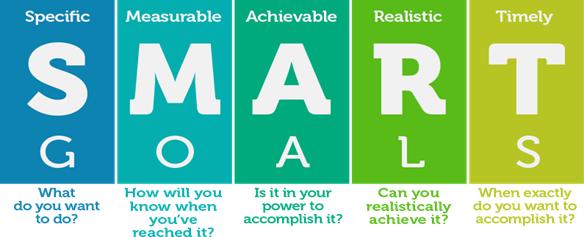 Strategic Sales Plans Examples: SMART goals