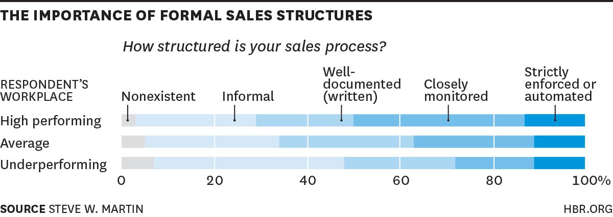 Strategic Sales Plans Examples: sales structure