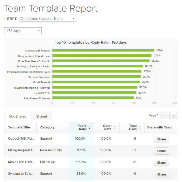 app-site-_-team-template-report-_-180-days
