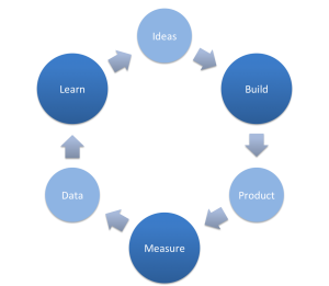 BuildMeasureLearn