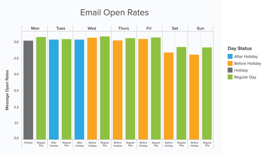 with presidents day approaching we dug into yeswares database to see how these holiday weekends can impact email habits and responsiveness to incoming