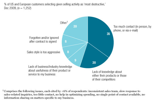 McKinsey-sales-skills