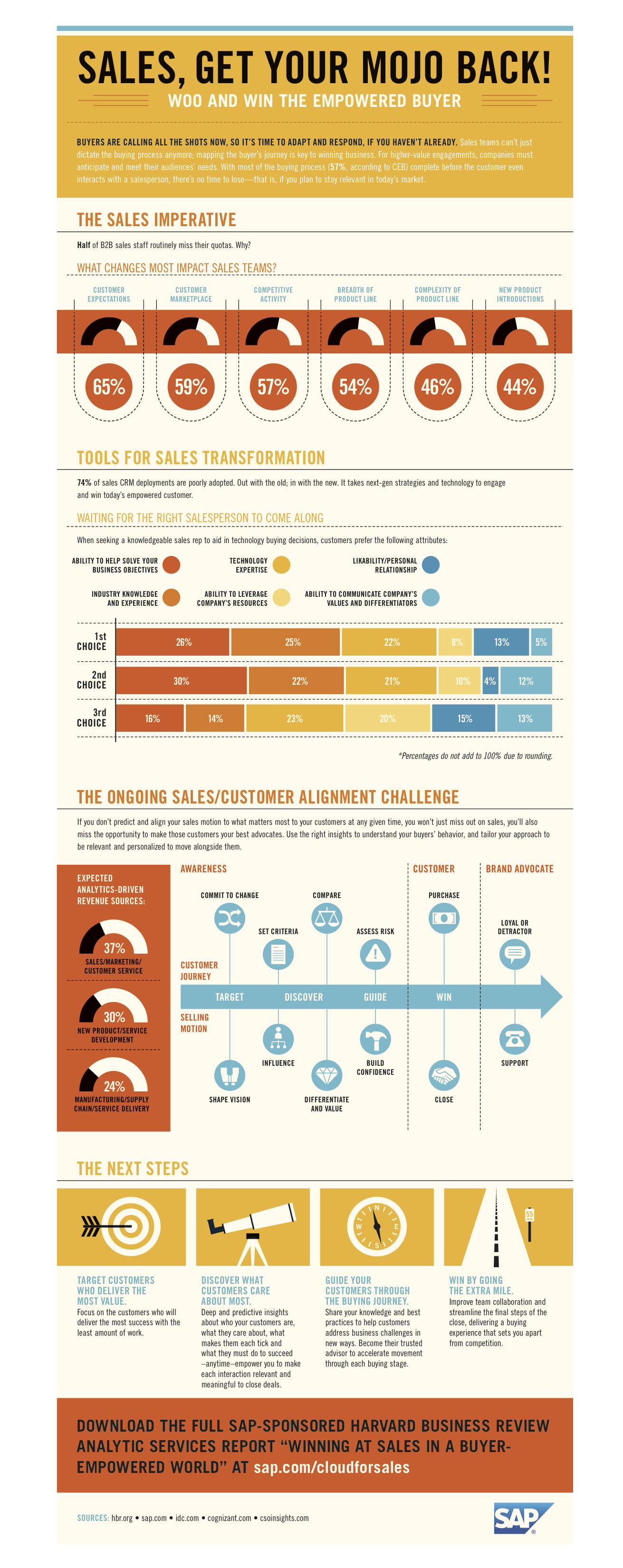 5 informative infographics to guide your sales strategy