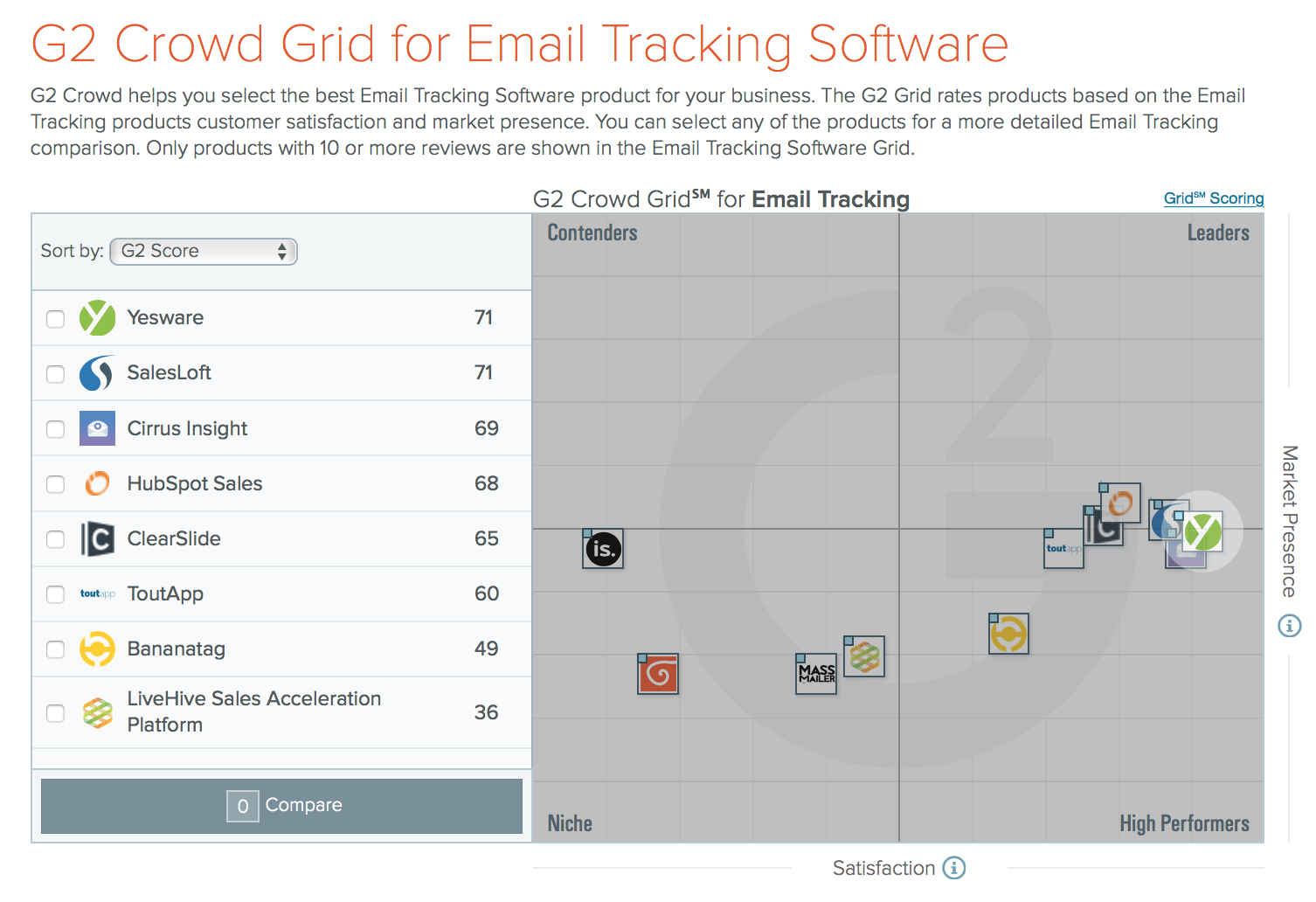 G2Crowd Fall 2016 Leader Email Tracking