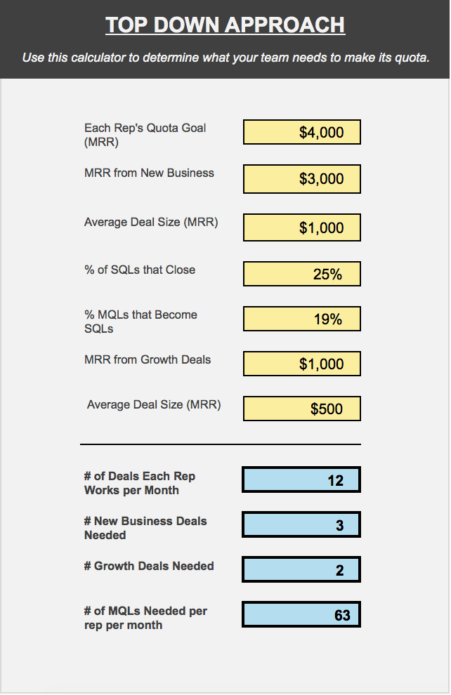 how to set a sales quota the right way free calculator yesware blog