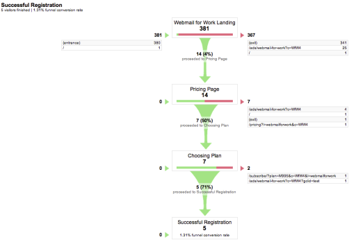 Yesware Google Analytics Funnel