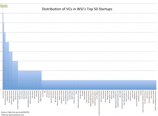 Distribution of VCs from WSJ's Top 50 Startups