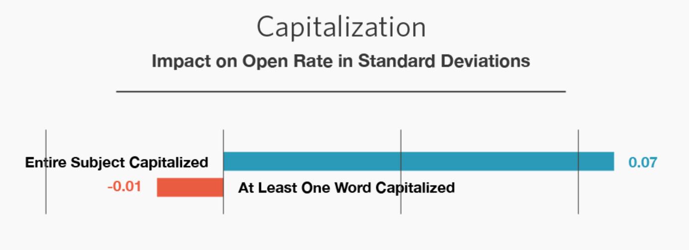 ab-testing-email-capitalization
